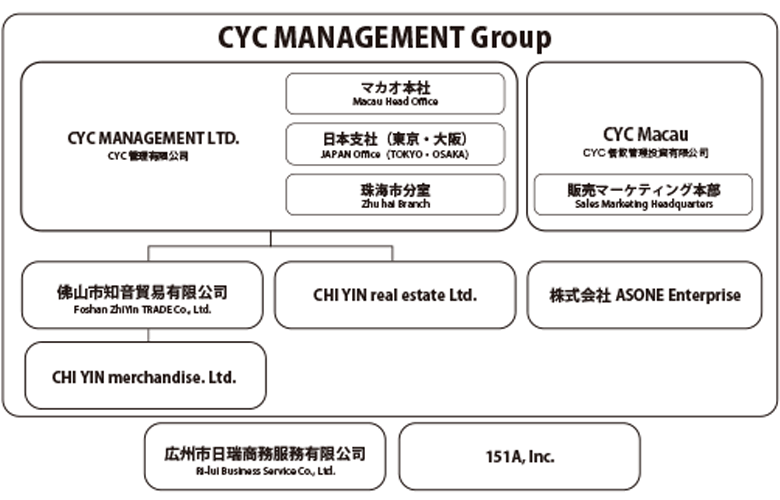 CYC集団 組織図